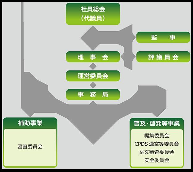 技術管理協会組織図